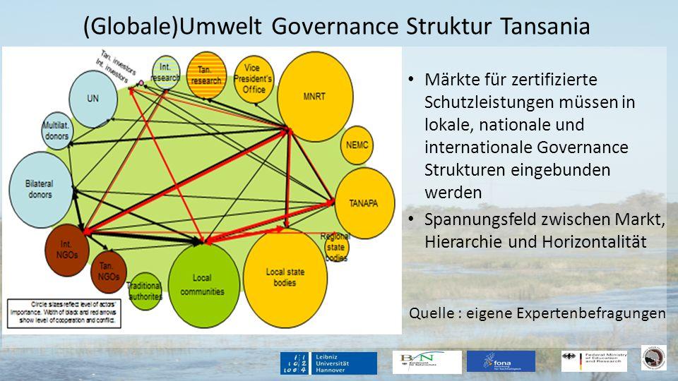 (Globale)Umwelt Governance Struktur Tansania Märkte für zertifizierte Schutzleistungen müssen in lokale, nationale und internationale Governance Struk