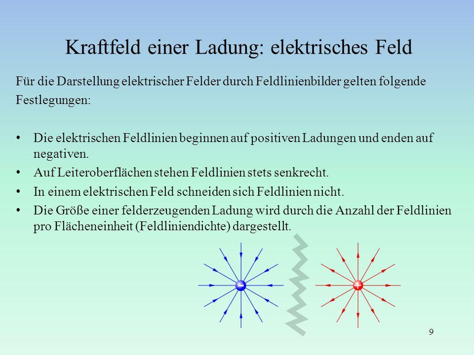 Kraftfeld einer Ladung: elektrisches Feld Für die Darstellung elektrischer Felder durch Feldlinienbilder gelten folgende Festlegungen: Die elektrische