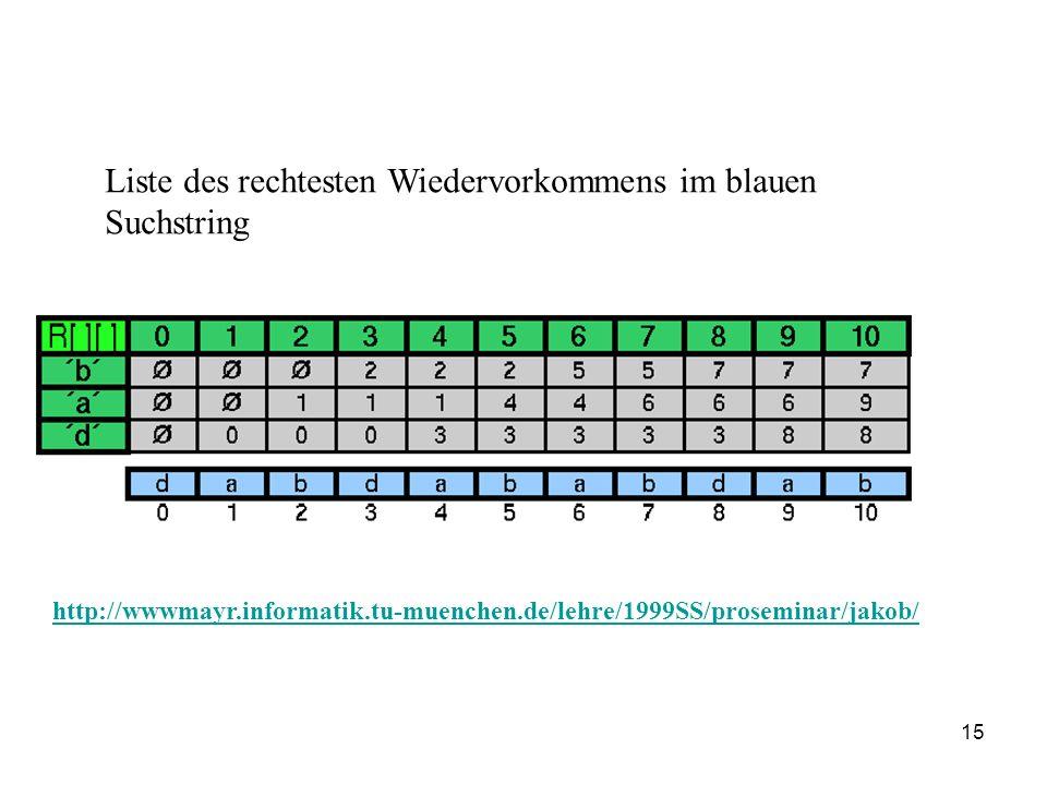 15 Liste des rechtesten Wiedervorkommens im blauen Suchstring http://wwwmayr.informatik.tu-muenchen.de/lehre/1999SS/proseminar/jakob/