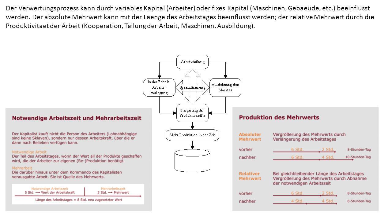 Der Verwertungsprozess kann durch variables Kapital (Arbeiter) oder fixes Kapital (Maschinen, Gebaeude, etc.) beeinflusst werden. Der absolute Mehrwer