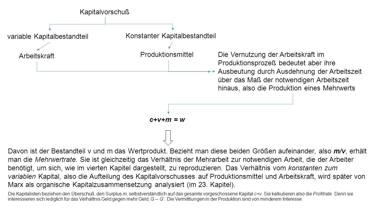 Kapitalvorschuß variable Kapitalbestandteil Konstanter Kapitalbestandteil Arbeitskraft ProduktionsmittelDie Vernutzung der Arbeitskraft im Produktions