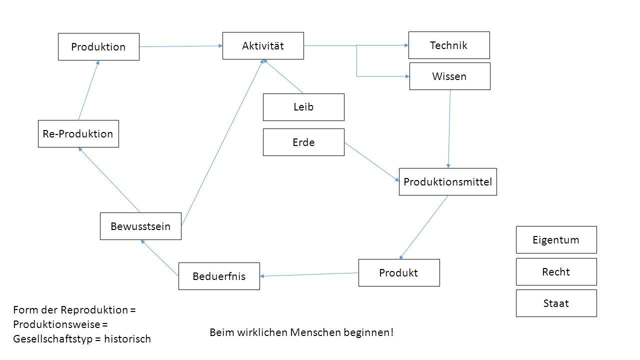 Produktion Bewusstsein Leib Beduerfnis Re-Produktion Wissen Erde Produktionsmittel Technik Aktivität Produkt Form der Reproduktion = Produktionsweise