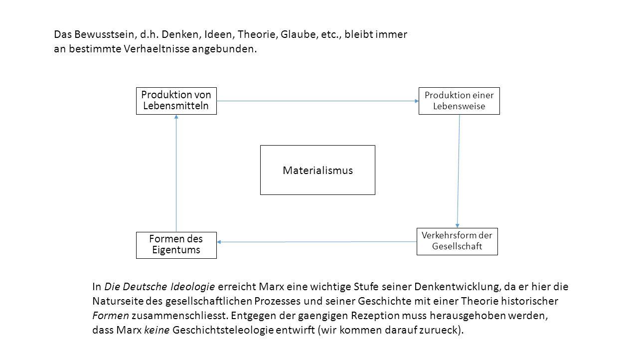 Materialismus Verkehrsform der Gesellschaft Produktion einer Lebensweise Formen des Eigentums Produktion von Lebensmitteln In Die Deutsche Ideologie erreicht Marx eine wichtige Stufe seiner Denkentwicklung, da er hier die Naturseite des gesellschaftlichen Prozesses und seiner Geschichte mit einer Theorie historischer Formen zusammenschliesst.