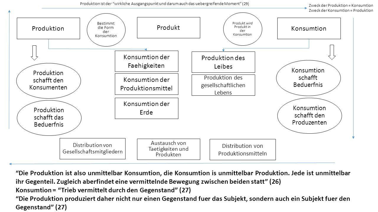 Produktion Konsumtion der Faehigkeiten Konsumtion der Produktionsmittel Konsumtion der Erde Produktion des Leibes Konsumtion Produktion des gesellscha