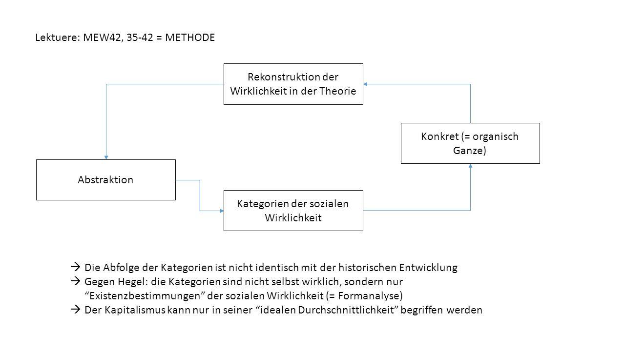 Lektuere: MEW42, 35-42 = METHODE Rekonstruktion der Wirklichkeit in der Theorie Abstraktion Konkret (= organisch Ganze) Kategorien der sozialen Wirkli