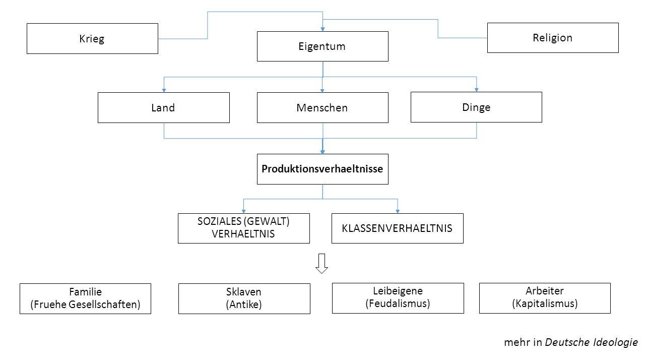 Eigentum SOZIALES (GEWALT) VERHAELTNIS Leibeigene (Feudalismus) Sklaven (Antike) Familie (Fruehe Gesellschaften) Dinge MenschenLand Arbeiter (Kapitali