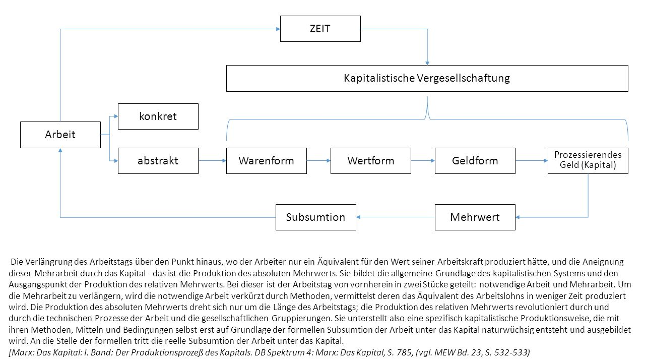 Arbeit konkret abstrakt WarenformWertformGeldform Prozessierendes Geld (Kapital) Mehrwert Kapitalistische Vergesellschaftung Subsumtion ZEIT Die Verlä