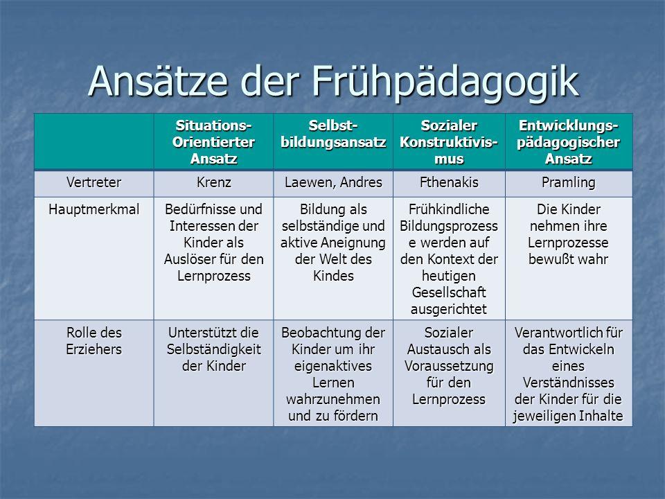 Ansätze der Frühpädagogik Situations-OrientierterAnsatzSelbst-bildungsansatzSozialer Konstruktivis- mus Entwicklungs- pädagogischer AnsatzVertreterKre
