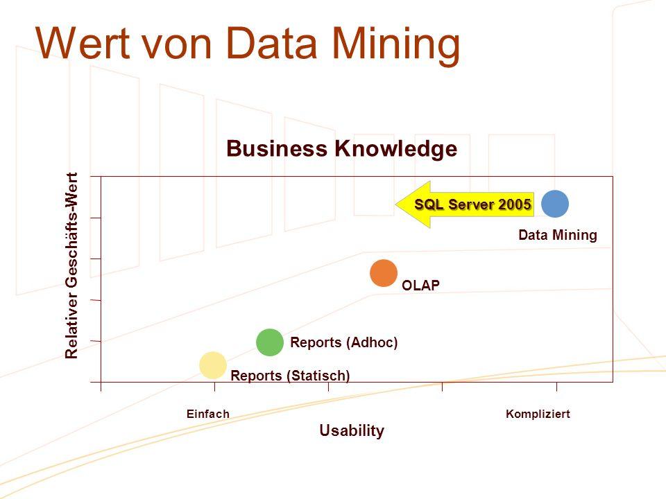 Wert von Data Mining SQL Server 2005 OLAP Reports (Statisch) Data Mining Business Knowledge Einfach Kompliziert Usability Relativer Geschäfts-Wert Rep