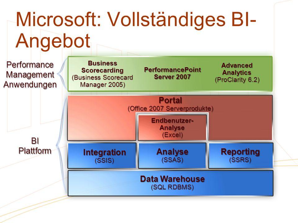 Portal (Office 2007 Serverprodukte) Data Warehouse (SQL RDBMS) Integration(SSIS) Analyse(SSAS) Reporting(SSRS) Endbenutzer- Analyse (Excel) BIPlattfor