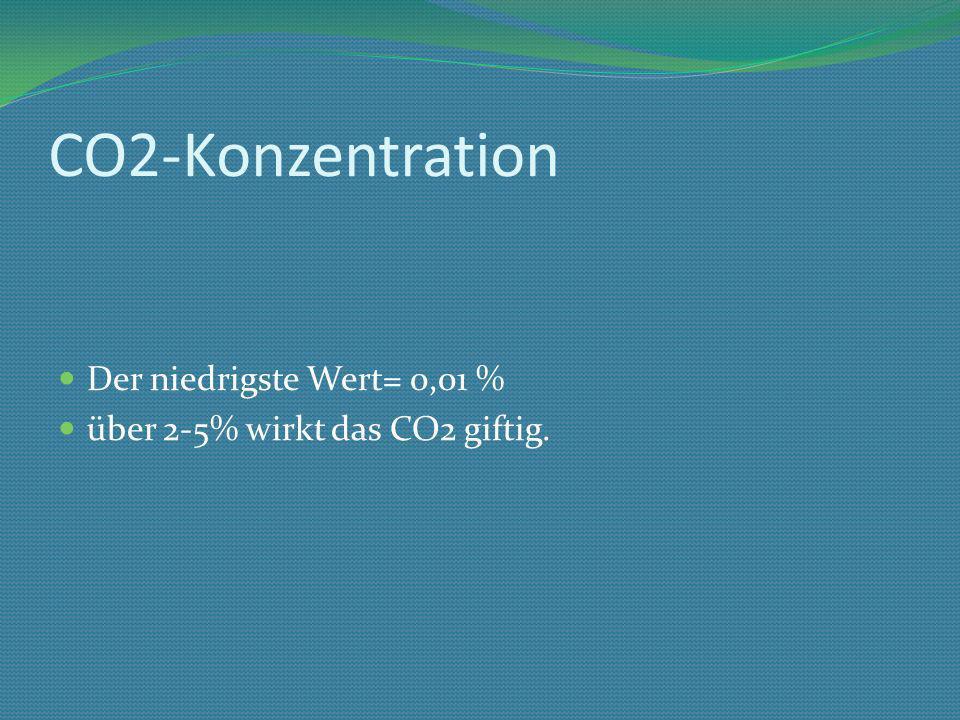 CO2-Konzentration Der niedrigste Wert= 0,01 % über 2-5% wirkt das CO2 giftig.