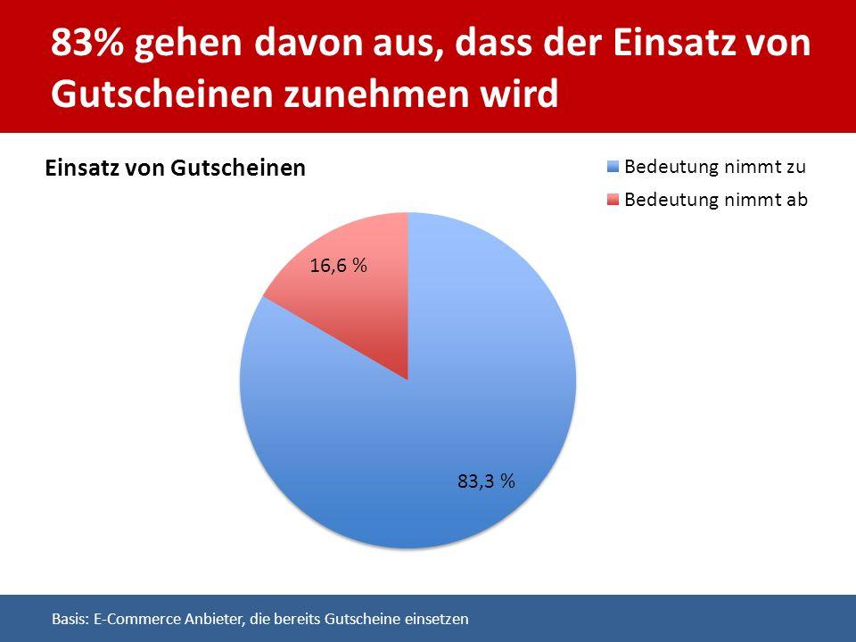 83% gehen davon aus, dass der Einsatz von Gutscheinen zunehmen wird Basis: E-Commerce Anbieter, die bereits Gutscheine einsetzen