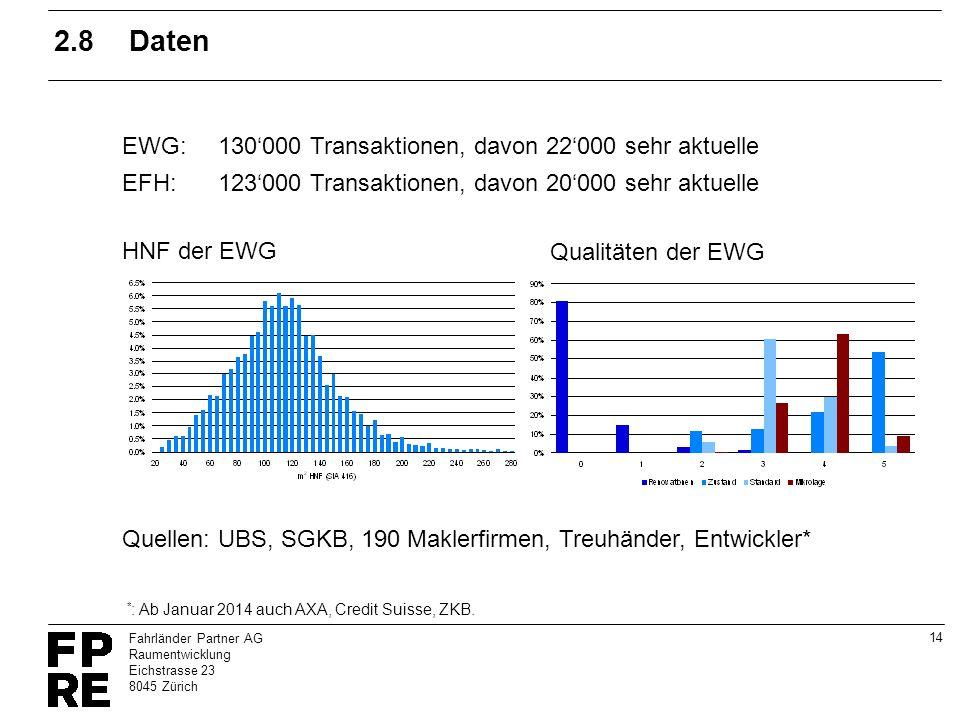 14 Fahrländer Partner AG Raumentwicklung Eichstrasse 23 8045 Zürich 2.8Daten EWG:130000 Transaktionen, davon 22000 sehr aktuelle EFH: 123000 Transakti