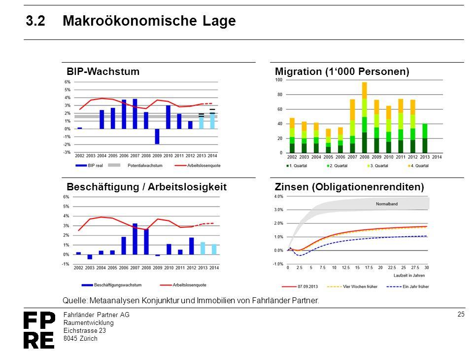 25 Fahrländer Partner AG Raumentwicklung Eichstrasse 23 8045 Zürich 3.2Makroökonomische Lage BIP-Wachstum Beschäftigung / ArbeitslosigkeitZinsen (Obli