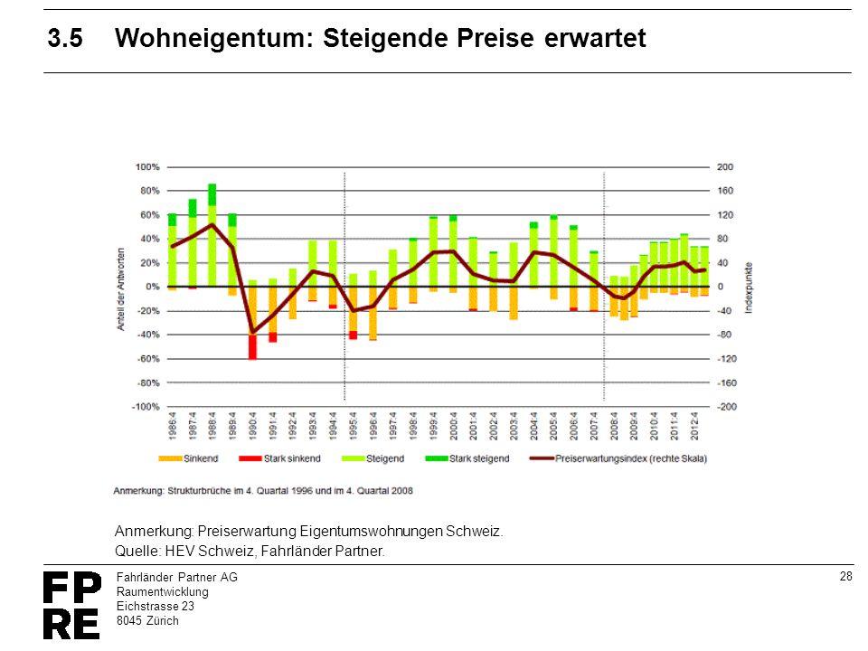 28 Fahrländer Partner AG Raumentwicklung Eichstrasse 23 8045 Zürich 3.5Wohneigentum: Steigende Preise erwartet Quelle: HEV Schweiz, Fahrländer Partner
