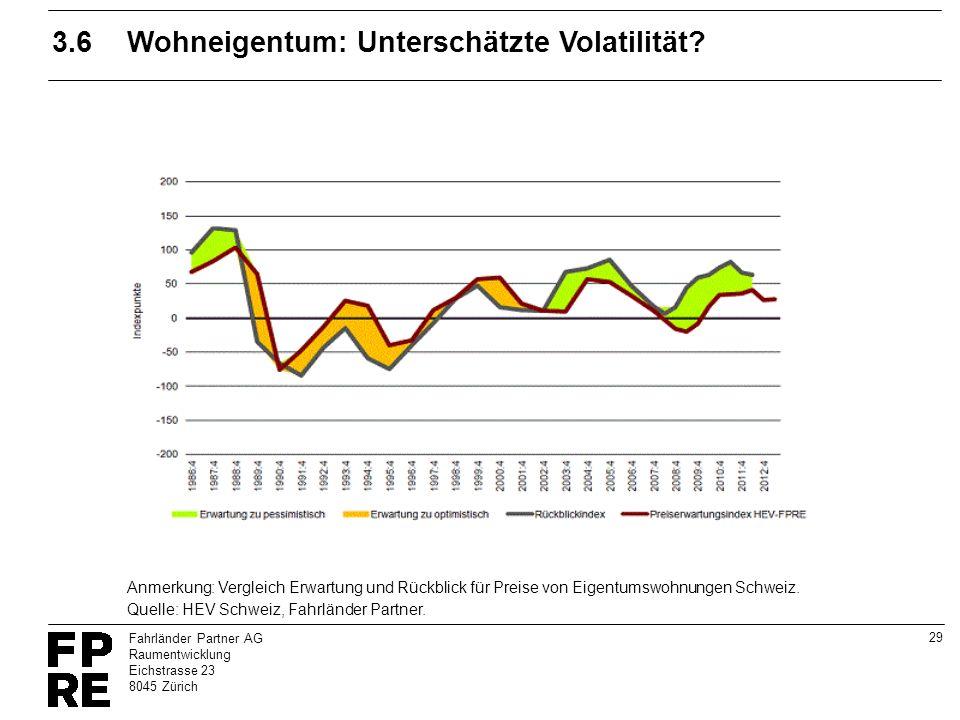 29 Fahrländer Partner AG Raumentwicklung Eichstrasse 23 8045 Zürich 3.6Wohneigentum: Unterschätzte Volatilität? Quelle: HEV Schweiz, Fahrländer Partne