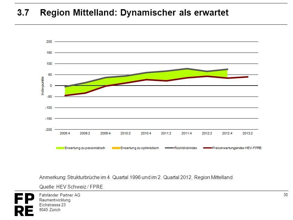 30 Fahrländer Partner AG Raumentwicklung Eichstrasse 23 8045 Zürich 3.7Region Mittelland: Dynamischer als erwartet Quelle: HEV Schweiz / FPRE. Anmerku