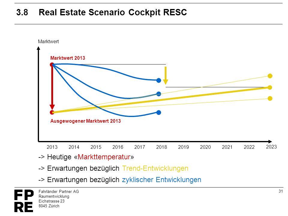 31 Fahrländer Partner AG Raumentwicklung Eichstrasse 23 8045 Zürich 3.8Real Estate Scenario Cockpit RESC Ausgewogener Marktwert 2013 Marktwert 2013 20