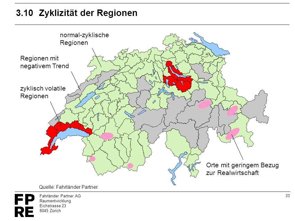 33 Fahrländer Partner AG Raumentwicklung Eichstrasse 23 8045 Zürich 3.10Zyklizität der Regionen zyklisch volatile Regionen normal-zyklische Regionen R