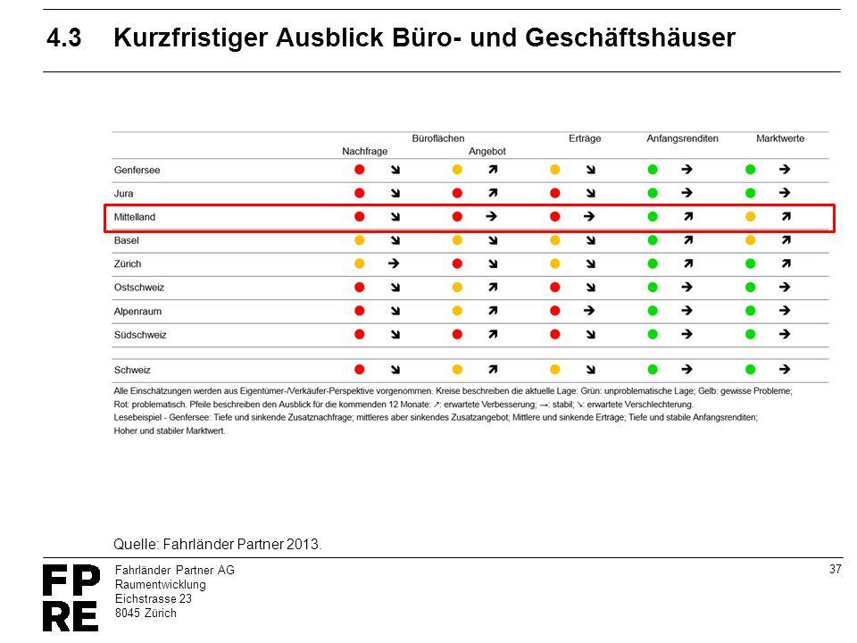 37 Fahrländer Partner AG Raumentwicklung Eichstrasse 23 8045 Zürich 4.3Kurzfristiger Ausblick Büro- und Geschäftshäuser Quelle: Fahrländer Partner 201