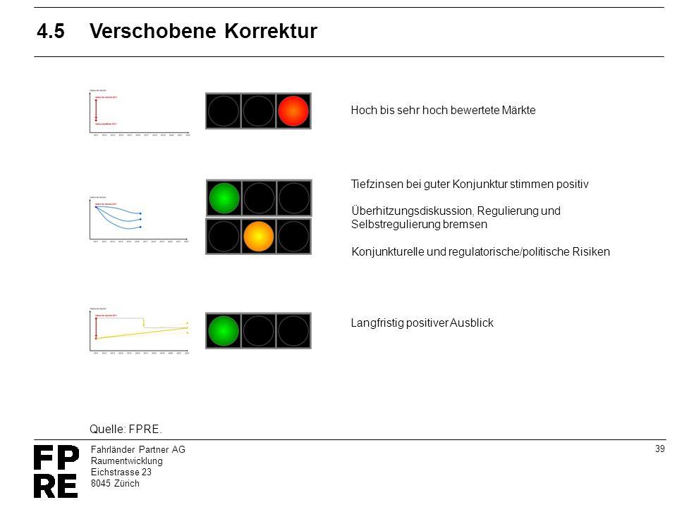 39 Fahrländer Partner AG Raumentwicklung Eichstrasse 23 8045 Zürich 4.5Verschobene Korrektur Quelle: FPRE. Hoch bis sehr hoch bewertete Märkte Tiefzin