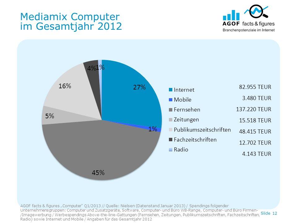 Mediamix Computer im Gesamtjahr 2012 AGOF facts & figures Computer Q1/2013 // Quelle: Nielsen (Datenstand Januar 2013) / Spendings folgender Unternehm