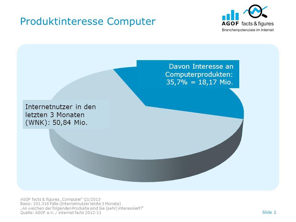 Produktinteresse Computer AGOF facts & figures Computer Q1/2013 Basis: 101.316 Fälle (Internetnutzer letzte 3 Monate) An welchen der folgenden Produkt
