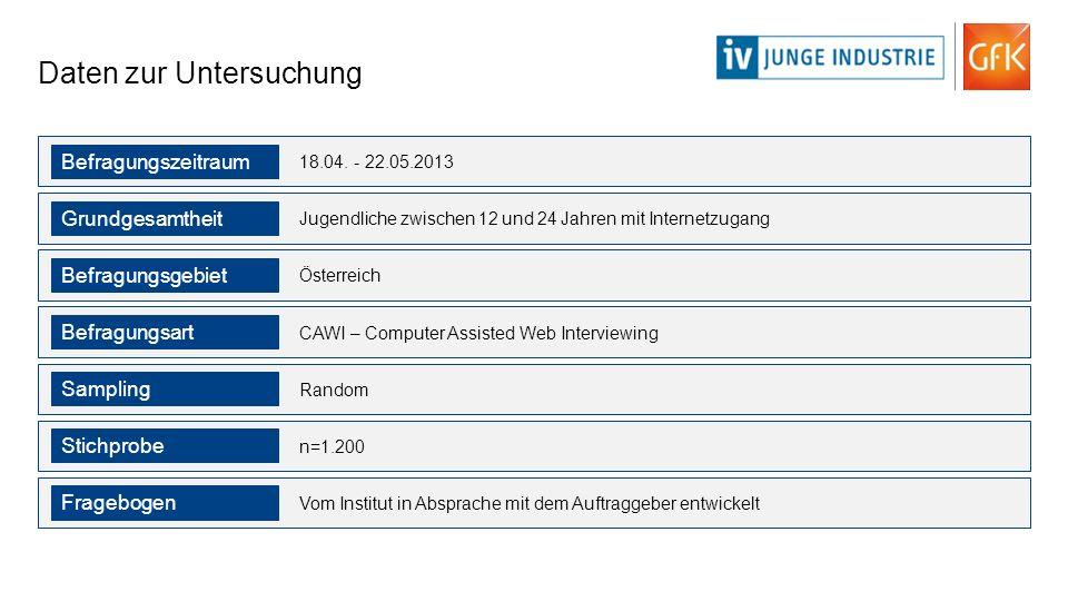 Daten zur Untersuchung 18.04. - 22.05.2013 Befragungszeitraum Jugendliche zwischen 12 und 24 Jahren mit Internetzugang Grundgesamtheit Österreich Befr