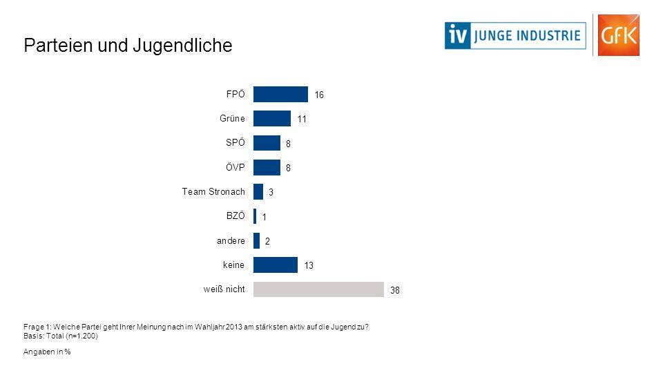 Parteien und Jugendliche Frage 1: Welche Partei geht Ihrer Meinung nach im Wahljahr 2013 am stärksten aktiv auf die Jugend zu? Basis: Total (n=1.200)