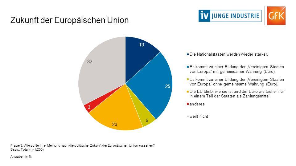 Zukunft der Europäischen Union Frage 3: Wie sollte Ihrer Meinung nach die politische Zukunft der Europäischen Union aussehen? Basis: Total (n=1.200) A