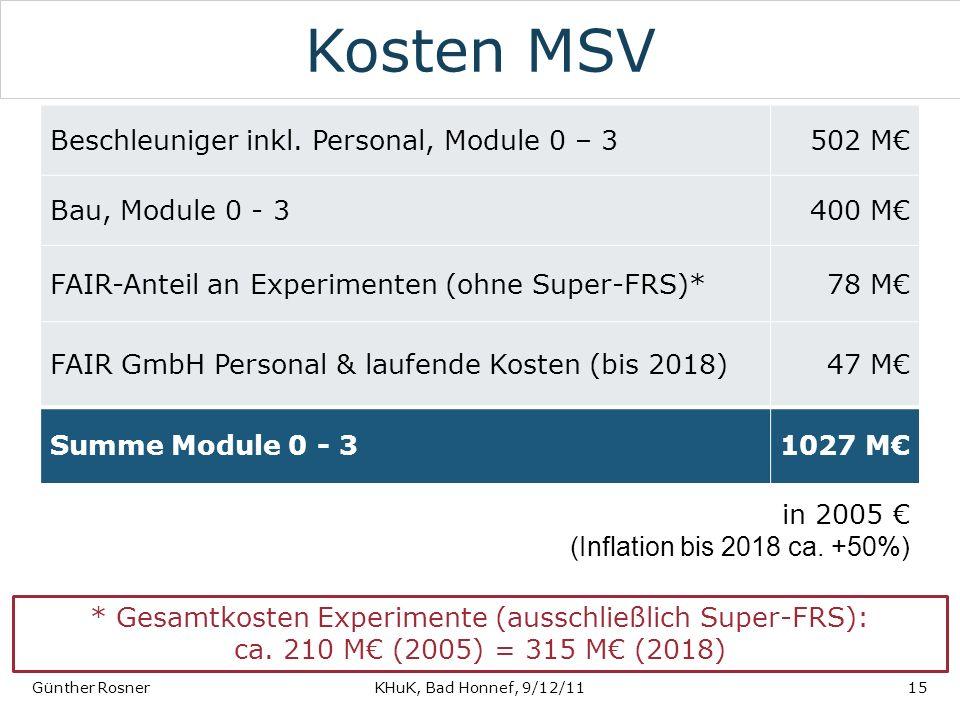 Kosten MSV Günther RosnerKHuK, Bad Honnef, 9/12/1115 Beschleuniger inkl. Personal, Module 0 – 3502 M Bau, Module 0 - 3400 M FAIR-Anteil an Experimente