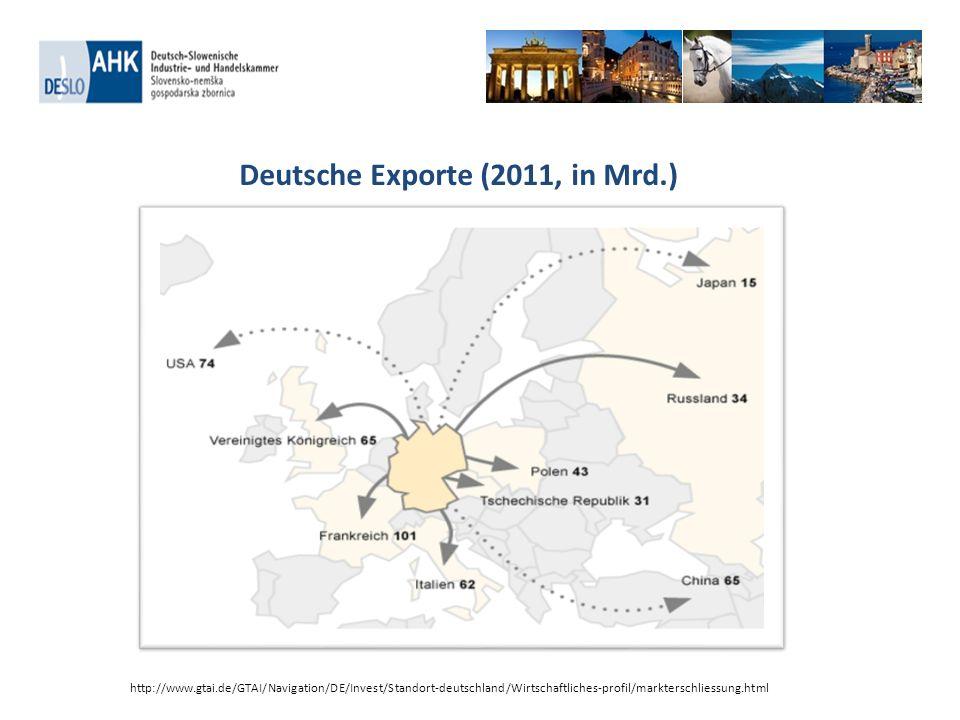 Deutsche Exporte (2011, in Mrd.) http://www.gtai.de/GTAI/Navigation/DE/Invest/Standort-deutschland/Wirtschaftliches-profil/markterschliessung.html