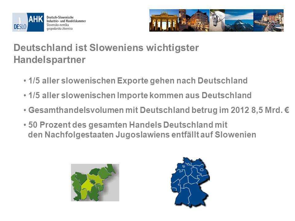 1/5 aller slowenischen Exporte gehen nach Deutschland 1/5 aller slowenischen Importe kommen aus Deutschland Gesamthandelsvolumen mit Deutschland betru