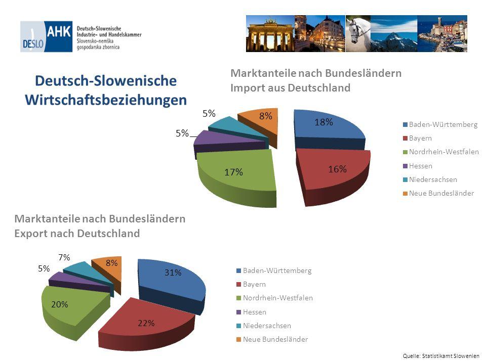 Marktanteile nach Bundesländern Export nach Deutschland Marktanteile nach Bundesländern Import aus Deutschland Quelle: Statistikamt Slowenien Deutsch-