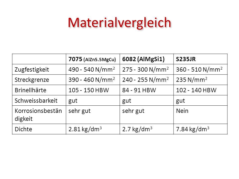 Werkstoffzusammensetzung 7075 (AlZn5.5MgCu) 6082 (AlMgSi1)Einfluss Silizium0.4%0.7% – 1.3% Gegen Spannungsriss- korrosion + Festigkeit Eisen0.5% + Festigkeit Kupfer1.2% - 2%0.1% + Festigkeit Mangan0.3%0.4% - 1% + Streckgrenze, Zugfestigkeit Magnesium2.1% - 2.9%0.6% – 1.2% + Festigkeit + Schweissbarkeit + Vergütbarkeit Chrom0.18% - 0.28%0.25% + Festigkeit Zink5.1% - 6.1%0.2% + Festigkeit + Vergütbarkeit Titan0.2%0.1% + Festigkeit AluminiumRest