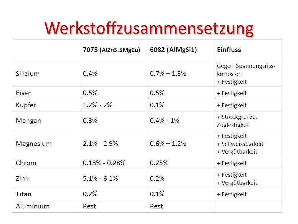 Werkstoffzusammensetzung 7075 (AlZn5.5MgCu) 6082 (AlMgSi1)Einfluss Silizium0.4%0.7% – 1.3% Gegen Spannungsriss- korrosion + Festigkeit Eisen0.5% + Fes