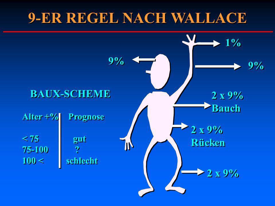 2 x 9% Bauch 2 x 9% Bauch 2 x 9% Rücken 2 x 9% Rücken 2 x 9% 9% 1% BAUX-SCHEME Alter +% Prognose < 75 gut 75-100 ? 100 < schlecht BAUX-SCHEME Alter +%