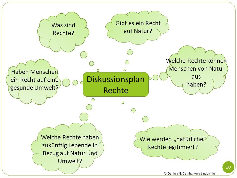 10 Diskussionsplan Rechte Was sind Rechte? Gibt es ein Recht auf Natur? Welche Rechte können Menschen von Natur aus haben? Wie werden natürliche Recht