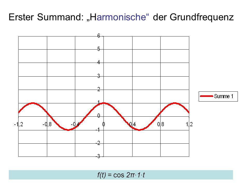 Erster Summand: Harmonische der Grundfrequenz f(t) = cos 2π·1·t