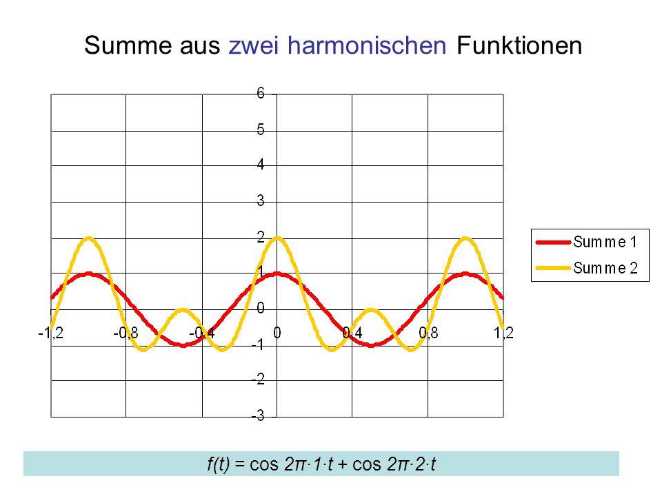 Summe aus zwei harmonischen Funktionen f(t) = cos 2π·1·t + cos 2π·2·t