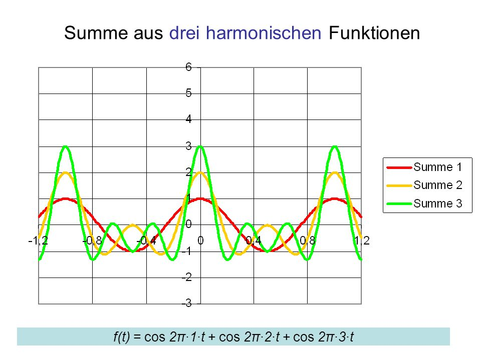 Summe aus drei harmonischen Funktionen f(t) = cos 2π·1·t + cos 2π·2·t + cos 2π·3·t