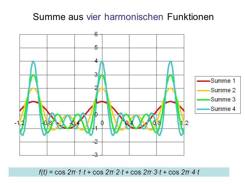 Summe aus vier harmonischen Funktionen f(t) = cos 2π·1·t + cos 2π·2·t + cos 2π·3·t + cos 2π·4·t