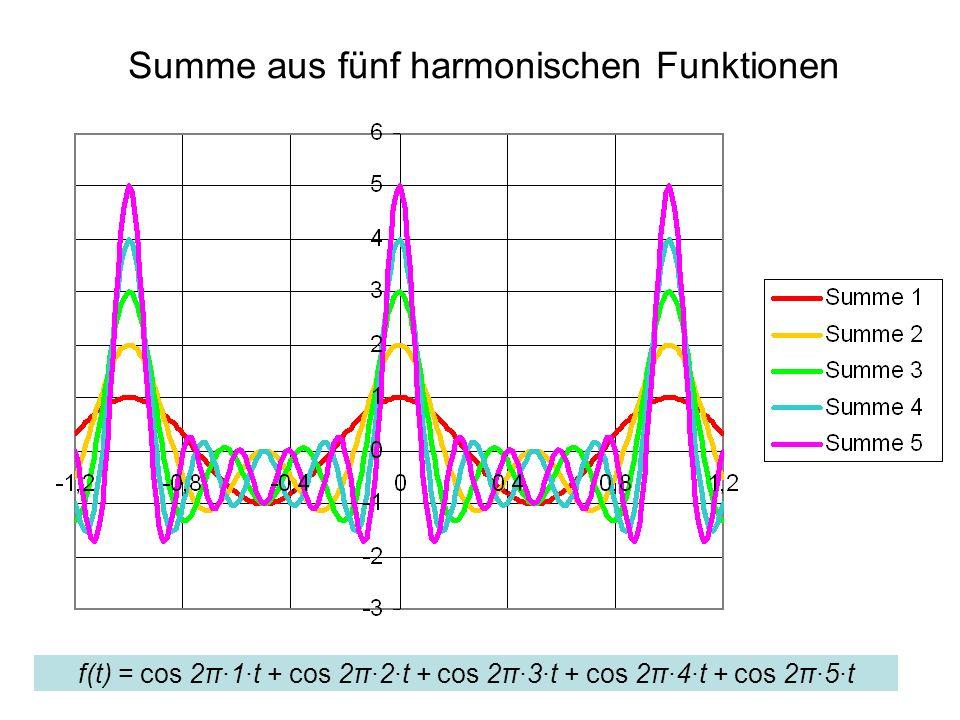 Summe aus fünf harmonischen Funktionen f(t) = cos 2π·1·t + cos 2π·2·t + cos 2π·3·t + cos 2π·4·t + cos 2π·5·t