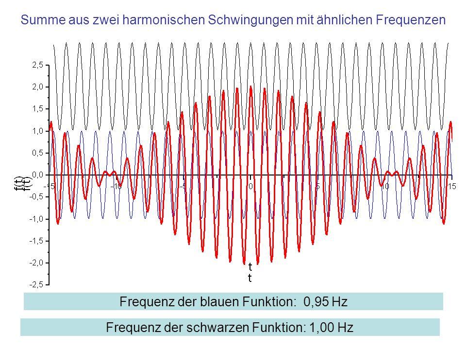 Summe aus zwei harmonischen Schwingungen mit ähnlichen Frequenzen Frequenz der blauen Funktion: 0,95 Hz Frequenz der schwarzen Funktion: 1,00 Hz