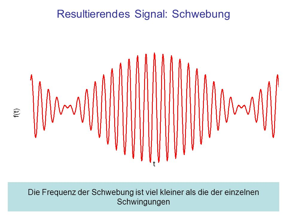 Resultierendes Signal: Schwebung Die Frequenz der Schwebung ist viel kleiner als die der einzelnen Schwingungen