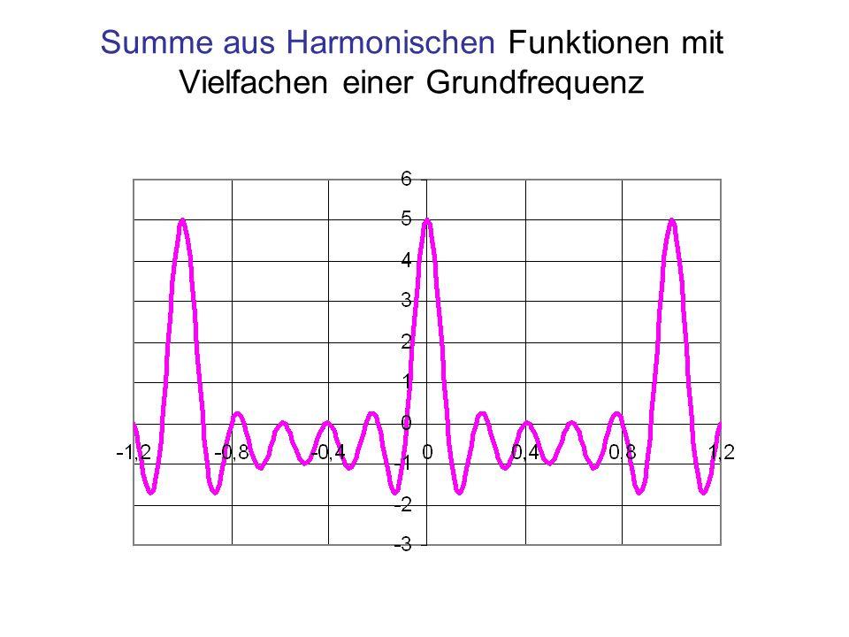 Summe aus Harmonischen Funktionen mit Vielfachen einer Grundfrequenz