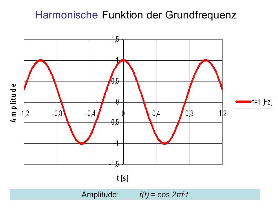 Harmonische Funktion der Grundfrequenz Amplitude: f(t) = cos 2πf·t