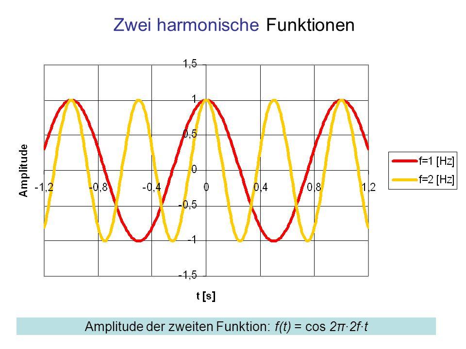Zwei harmonische Funktionen Amplitude der zweiten Funktion: f(t) = cos 2π·2f·t