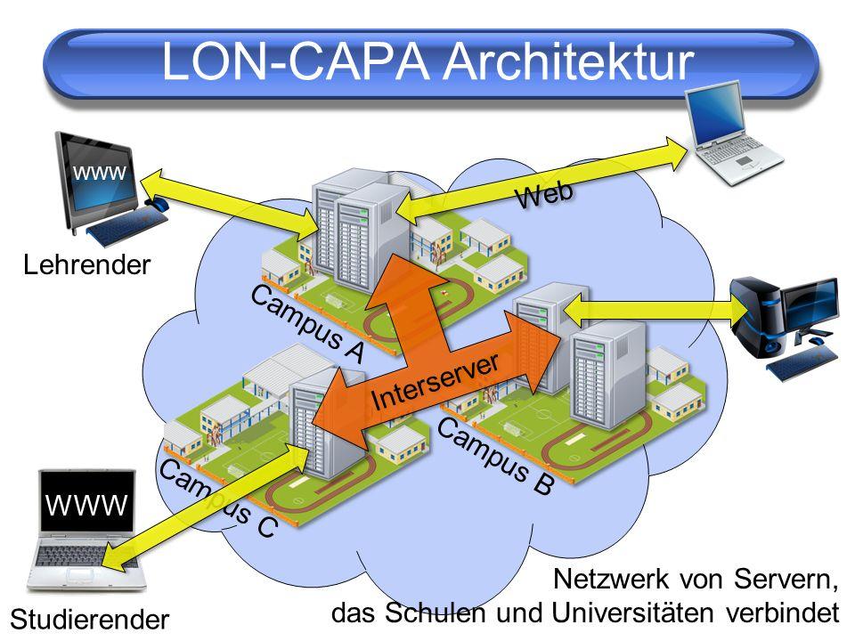 LON-CAPA Architektur WWW Campus A Campus B Campus C Interserver Web Studierender Lehrender WWW Netzwerk von Servern, das Schulen und Universitäten ver