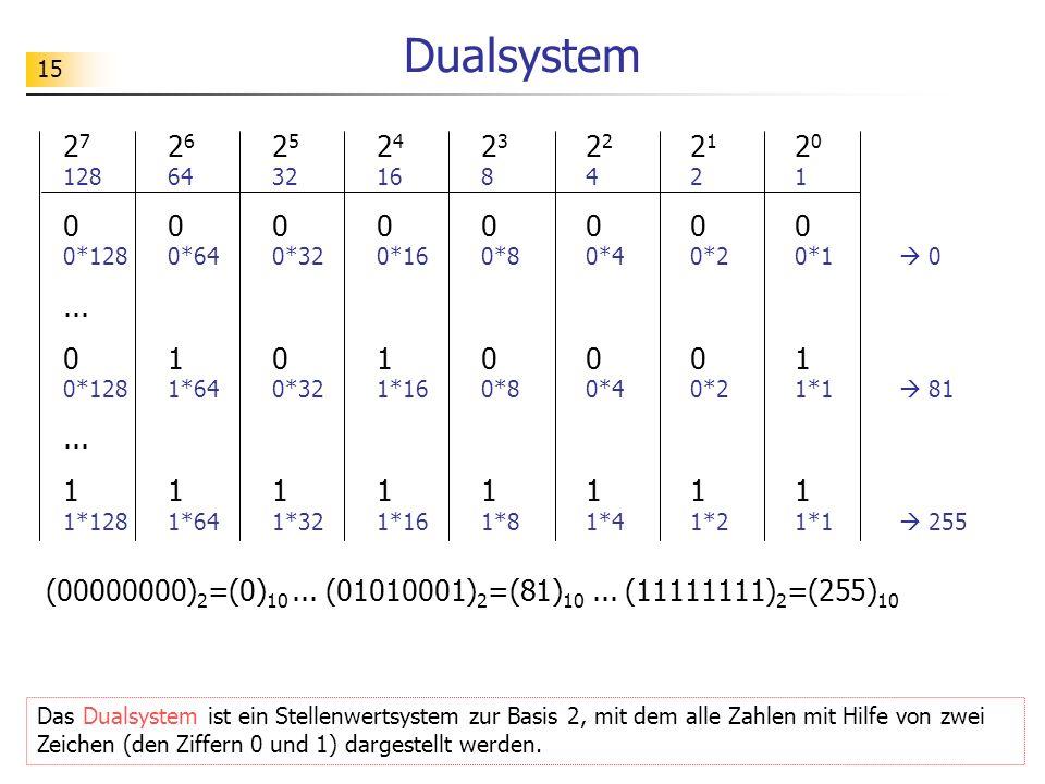 15 Dualsystem 2 7 2 6 2 5 2 4 2 3 2 2 2 1 2 0 1286432168421 00000000 0*128 0*64 0*320*160*8 0*4 0*2 0*1 0... 01010001 0*128 1*640*32 1*16 0*8 0*4 0*2
